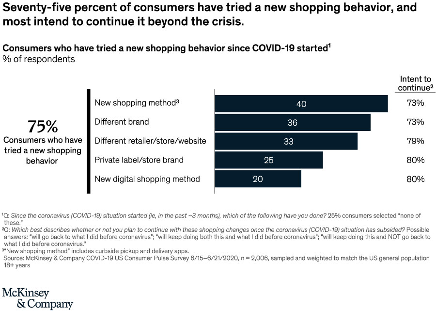 New shopping behavior covid-19