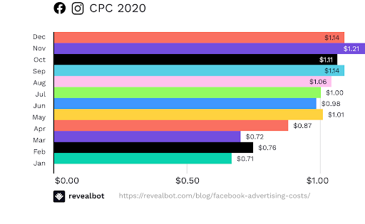 cost per click of 2020 graph