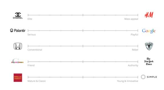 Corporate brand voice spectrum graph image