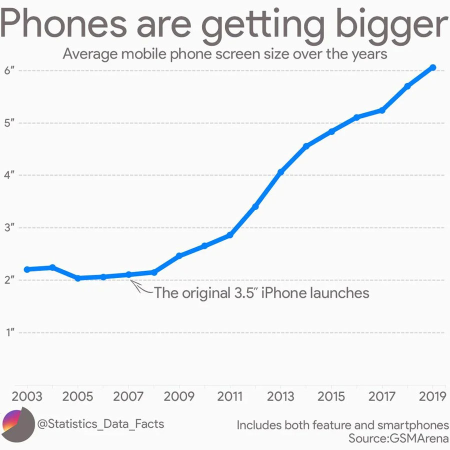 chart of phone screen size increasing each year